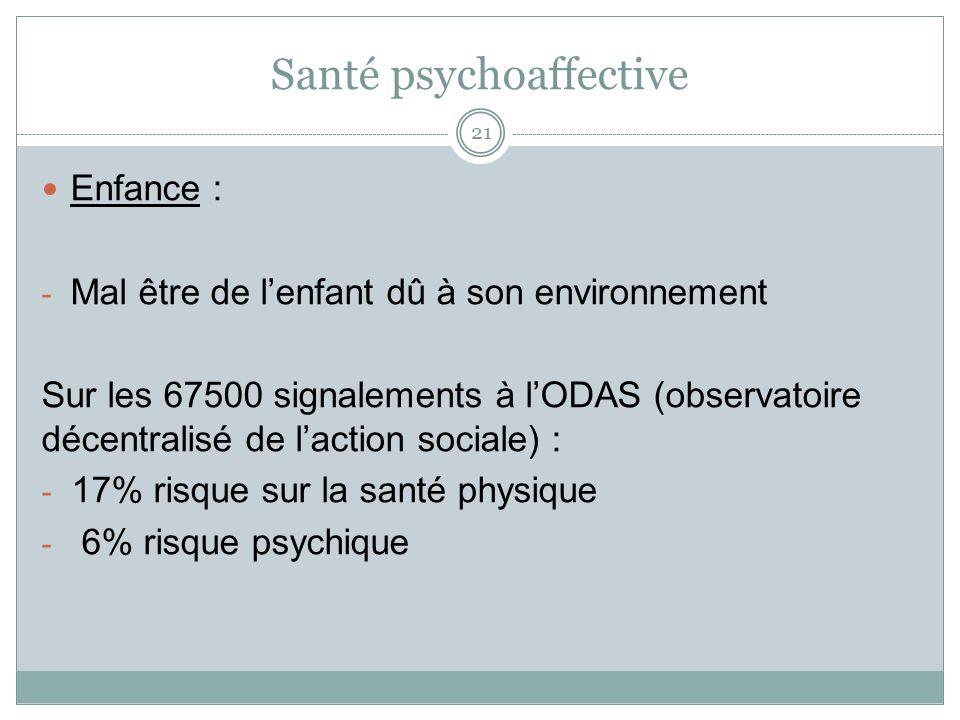 Santé psychoaffective