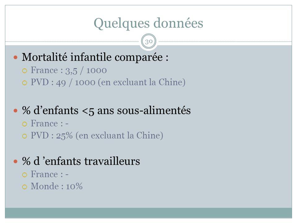 Quelques données Mortalité infantile comparée :