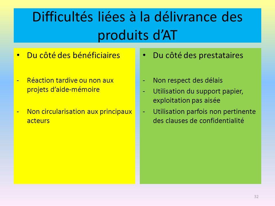 Difficultés liées à la délivrance des produits d'AT