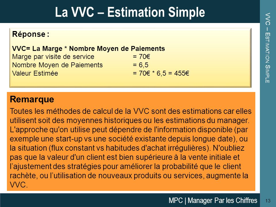 VVC – Estimation Simple
