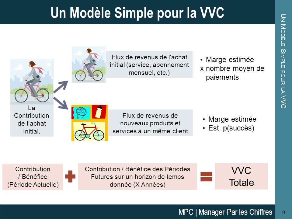 Un Modèle Simple pour la VVC