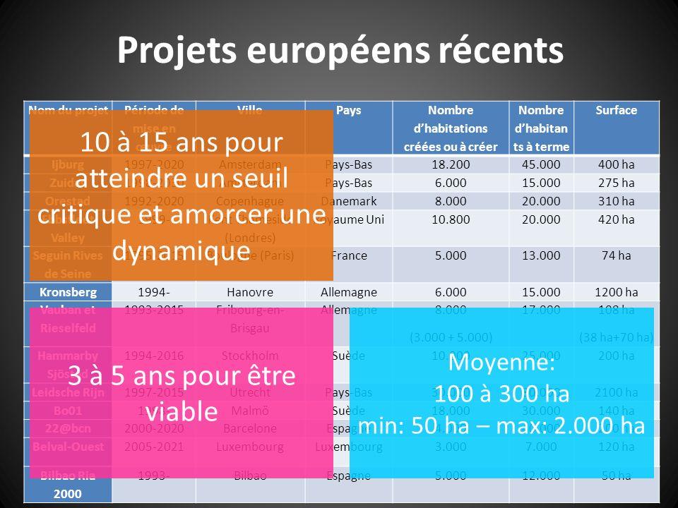 Projets européens récents