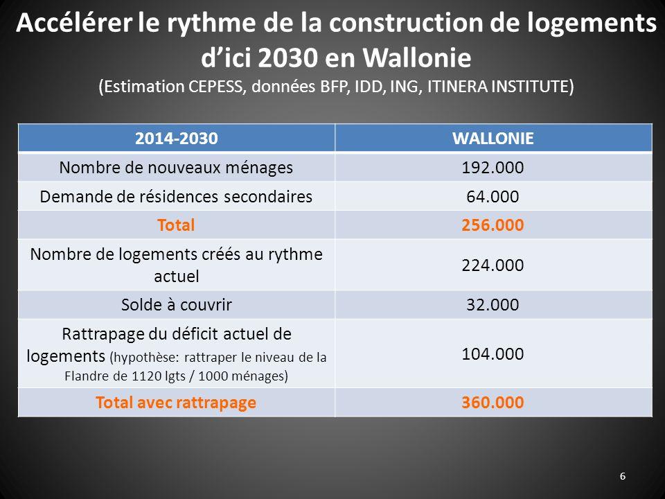 Accélérer le rythme de la construction de logements d'ici 2030 en Wallonie (Estimation CEPESS, données BFP, IDD, ING, ITINERA INSTITUTE)