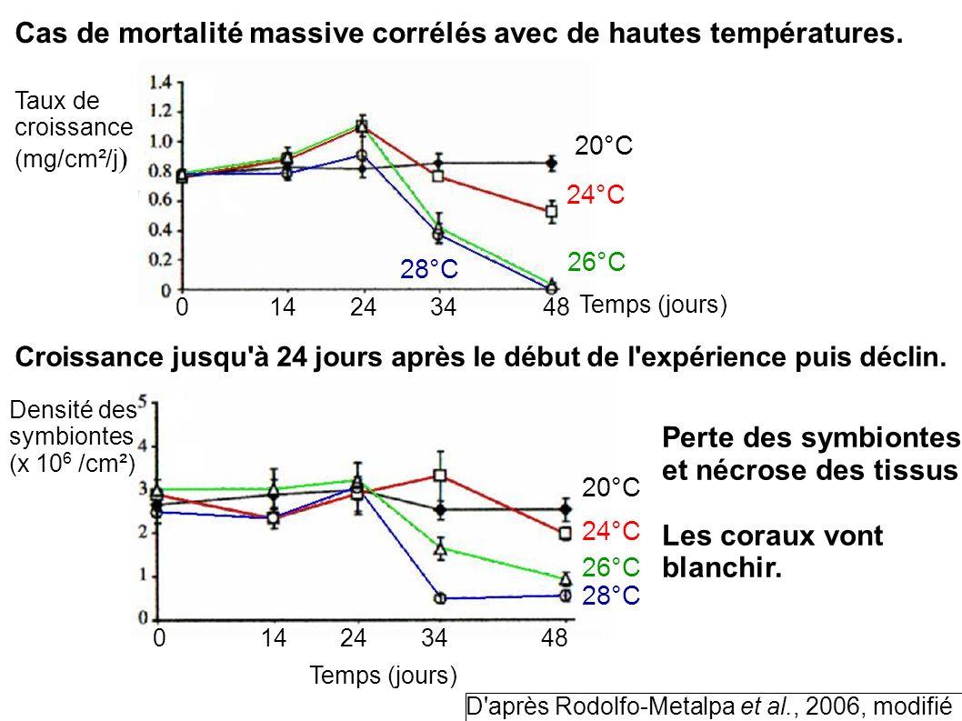 Cas de mortalité massive corrélés avec de hautes températures.