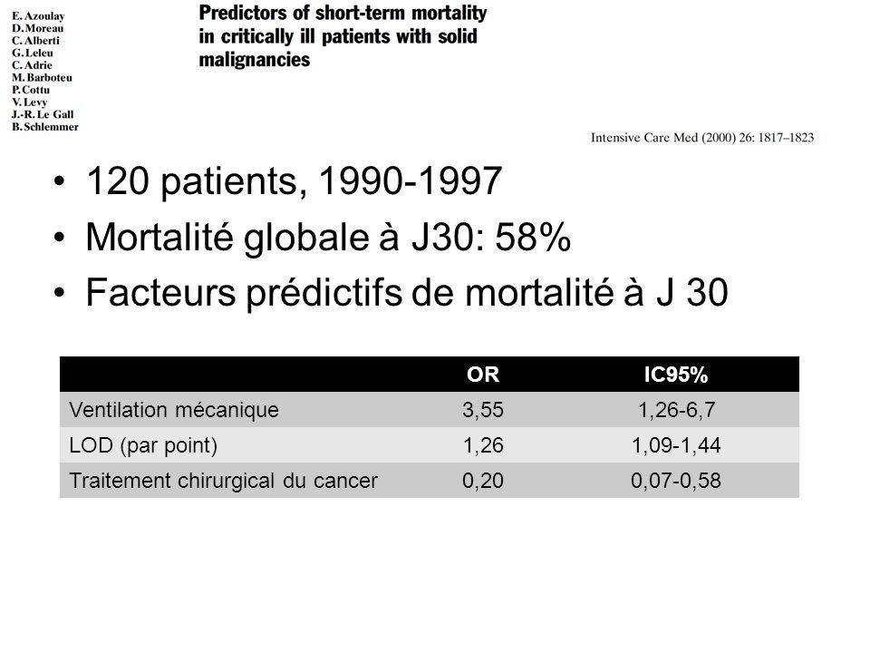 Mortalité globale à J30: 58% Facteurs prédictifs de mortalité à J 30