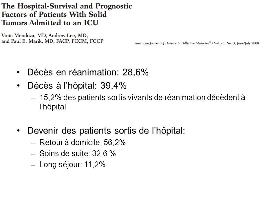 Décès en réanimation: 28,6% Décès à l'hôpital: 39,4%