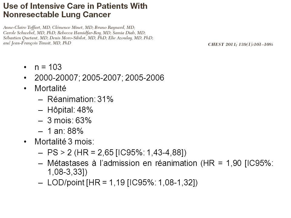 n = 103 2000-20007; 2005-2007; 2005-2006. Mortalité. Réanimation: 31% Hôpital: 48% 3 mois: 63% 1 an: 88%