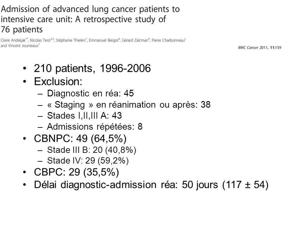 210 patients, 1996-2006 Exclusion: CBNPC: 49 (64,5%) CBPC: 29 (35,5%)