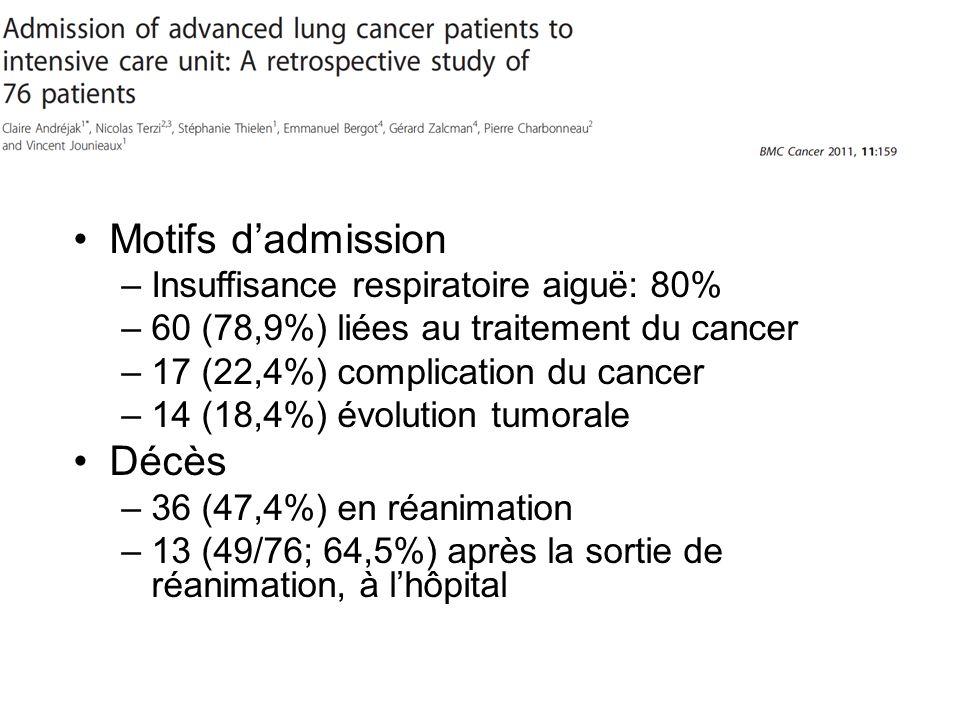 Motifs d'admission Décès Insuffisance respiratoire aiguë: 80%