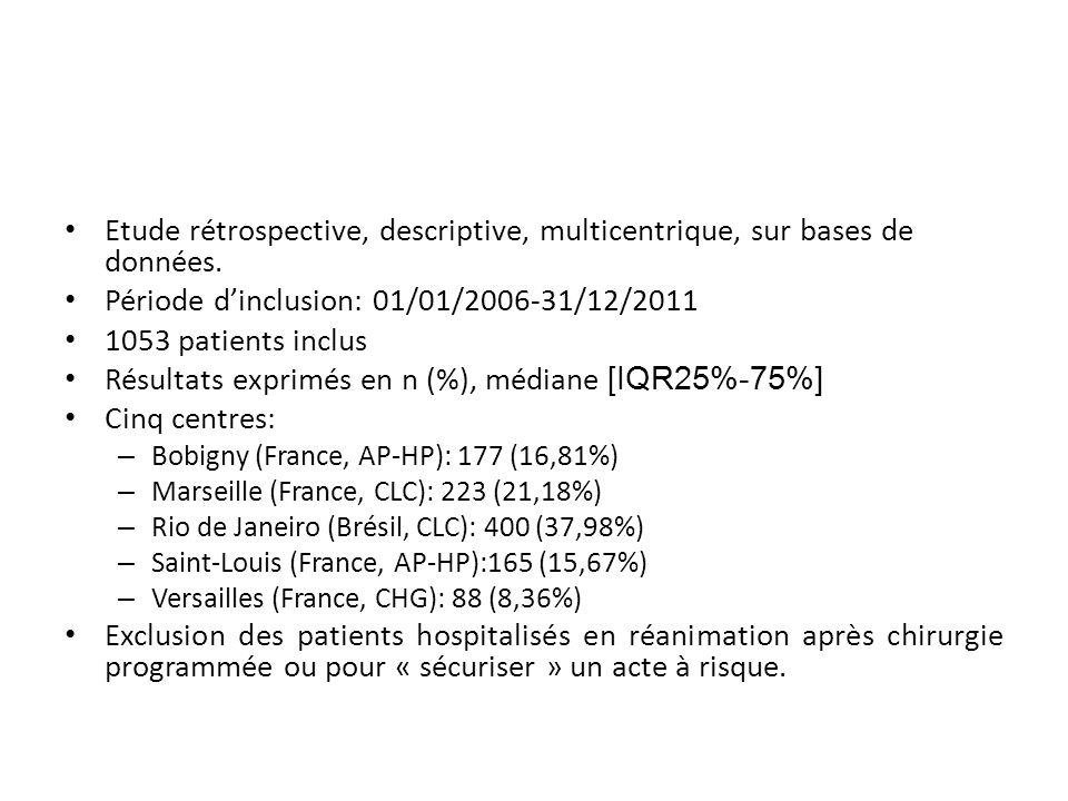 Période d'inclusion: 01/01/2006-31/12/2011 1053 patients inclus