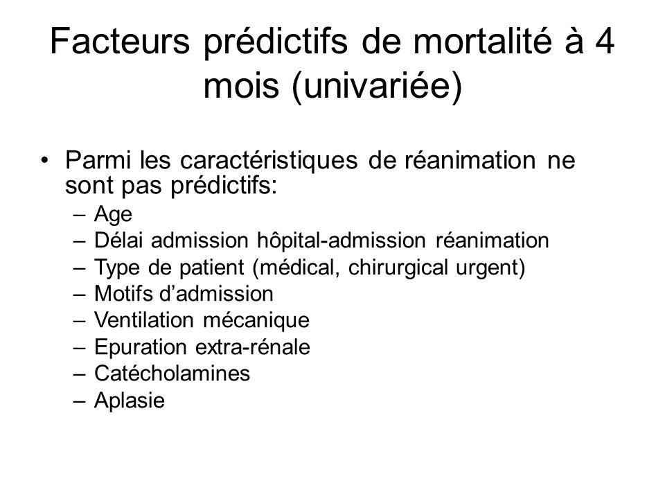 Facteurs prédictifs de mortalité à 4 mois (univariée)