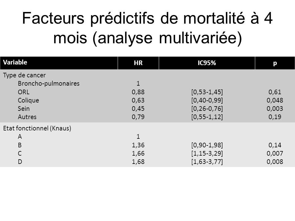 Facteurs prédictifs de mortalité à 4 mois (analyse multivariée)