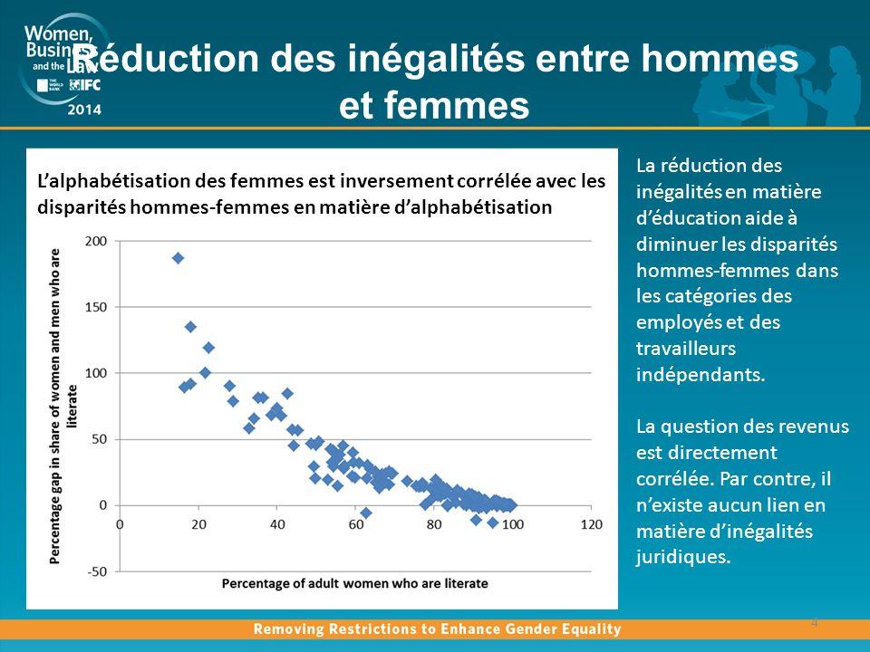 Réduction des inégalités entre hommes et femmes
