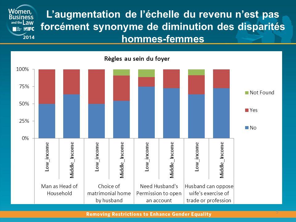 L'augmentation de l'échelle du revenu n'est pas forcément synonyme de diminution des disparités hommes-femmes