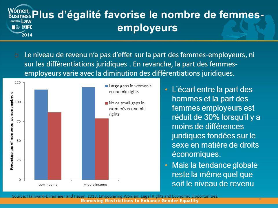 Plus d'égalité favorise le nombre de femmes- employeurs