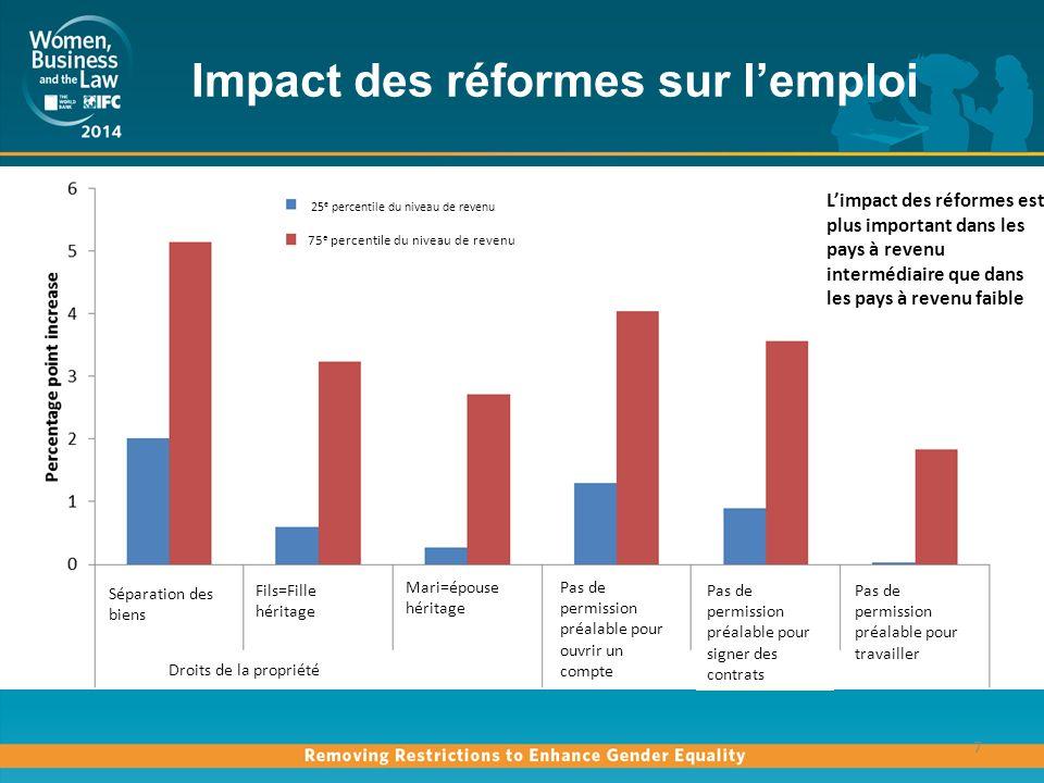 Impact des réformes sur l'emploi
