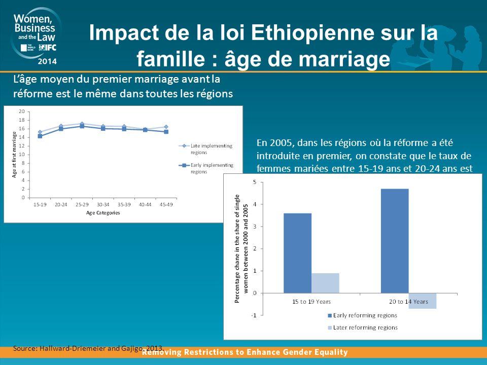 Impact de la loi Ethiopienne sur la famille : âge de marriage
