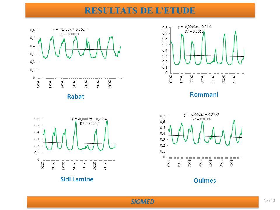 RESULTATS DE L'ETUDE Rommani Rabat Sidi Lamine Oulmes SIGMED