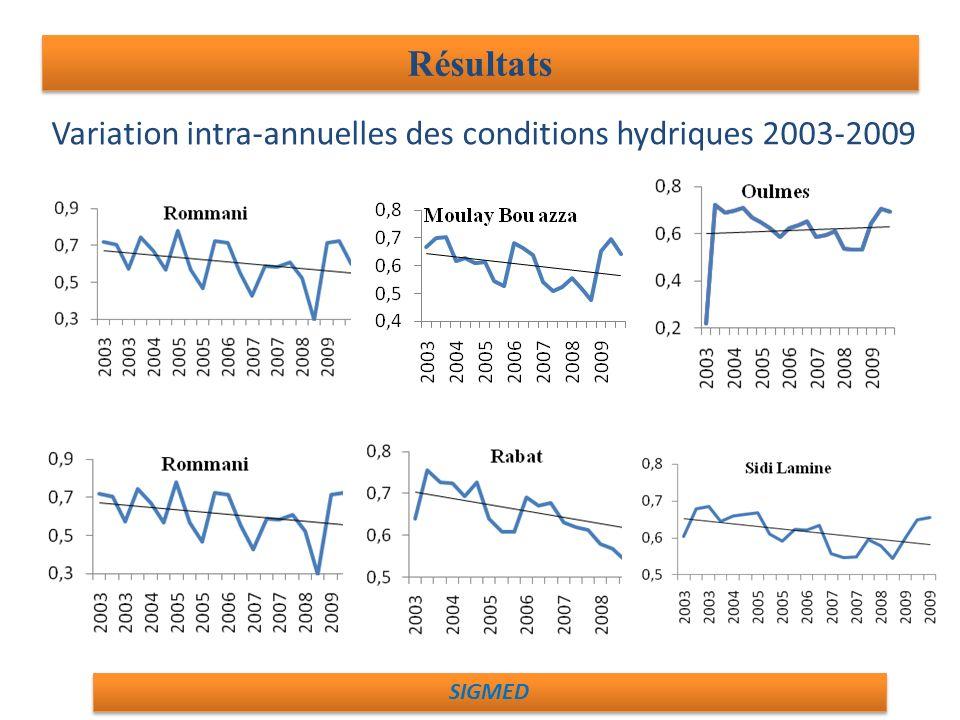 Variation intra-annuelles des conditions hydriques 2003-2009