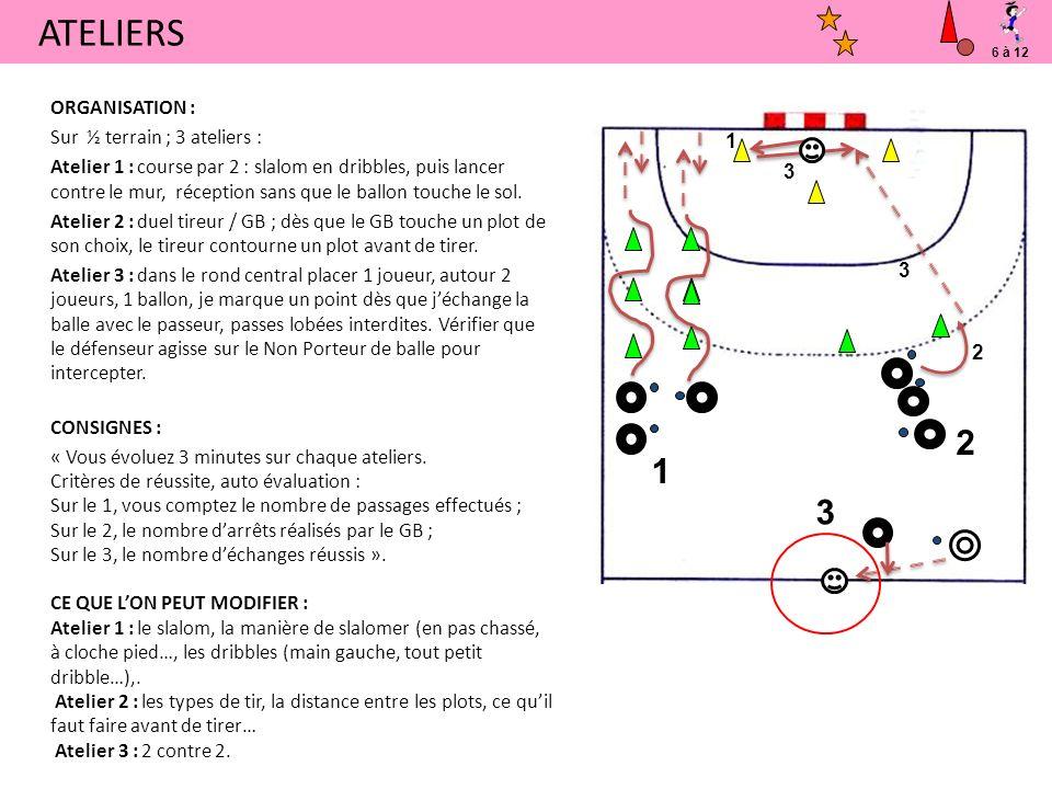 ATELIERS 2 1 3 ORGANISATION : Sur ½ terrain ; 3 ateliers :