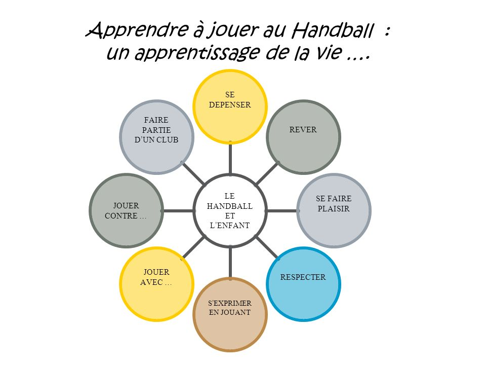 Apprendre à jouer au Handball : un apprentissage de la vie ….