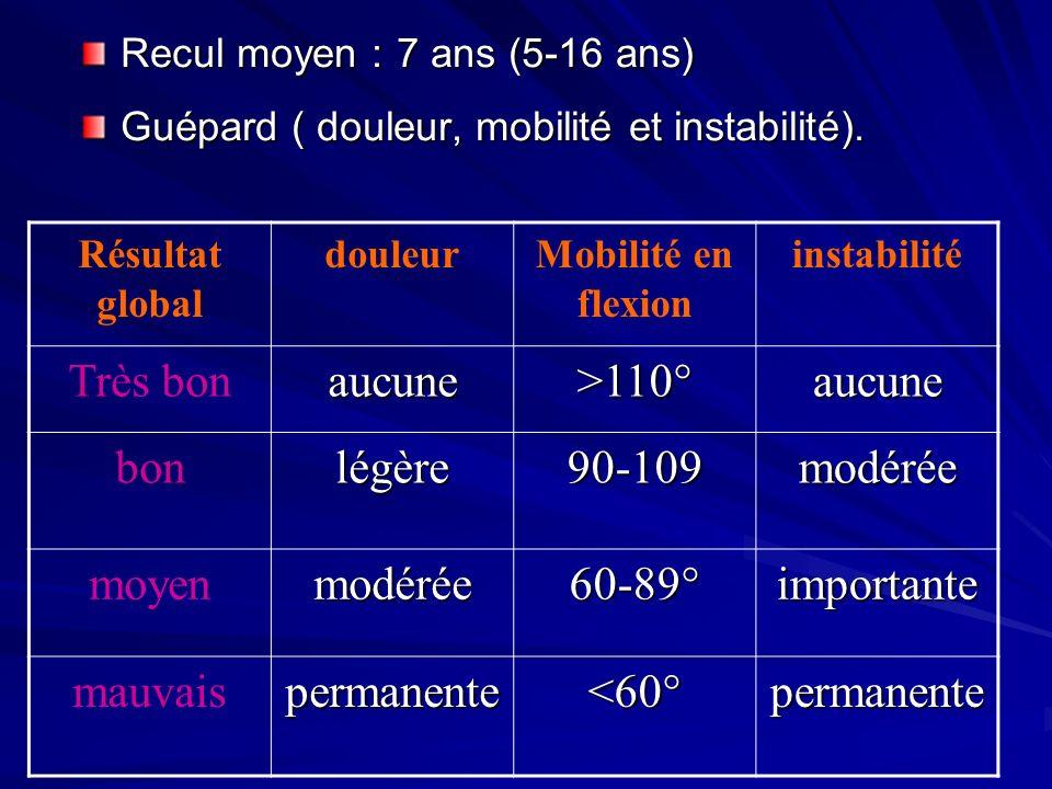 Très bon aucune >110° bon légère 90-109 modérée moyen 60-89°