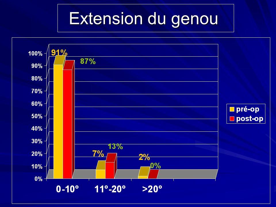 Extension du genou Un flexum supérieur à11° dans 8 cas contre 9 cas en préopératoire