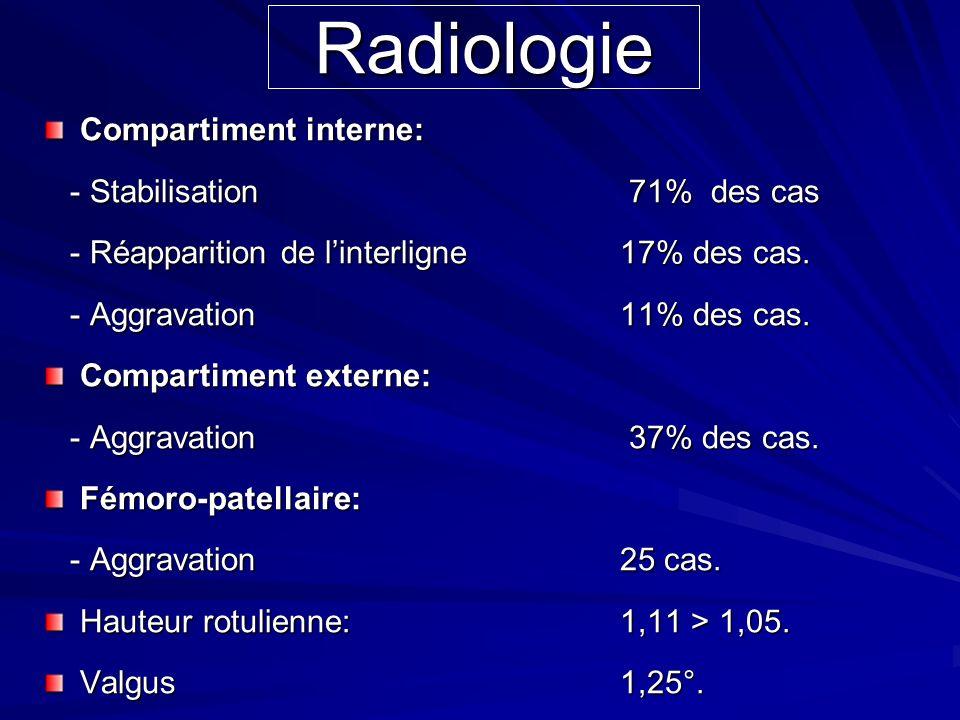 Radiologie Compartiment interne: - Stabilisation 71% des cas