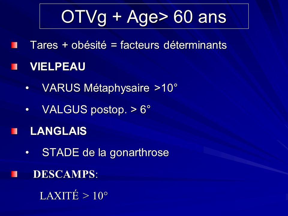 OTVg + Age> 60 ans Tares + obésité = facteurs déterminants VIELPEAU