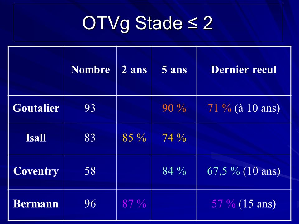 OTVg Stade ≤ 2 Nombre 2 ans 5 ans Dernier recul Goutalier 93 90 %