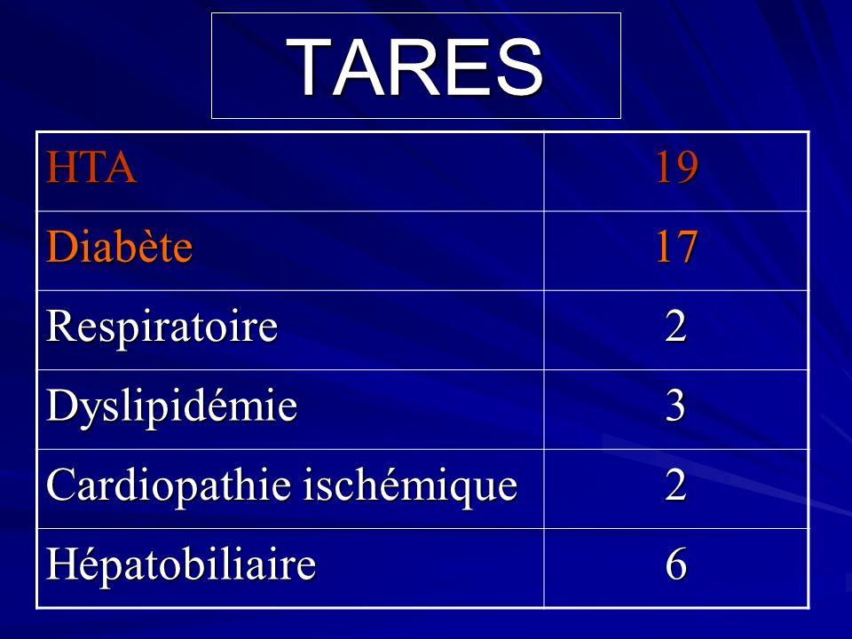 TARES HTA 19 Diabète 17 Respiratoire 2 Dyslipidémie 3