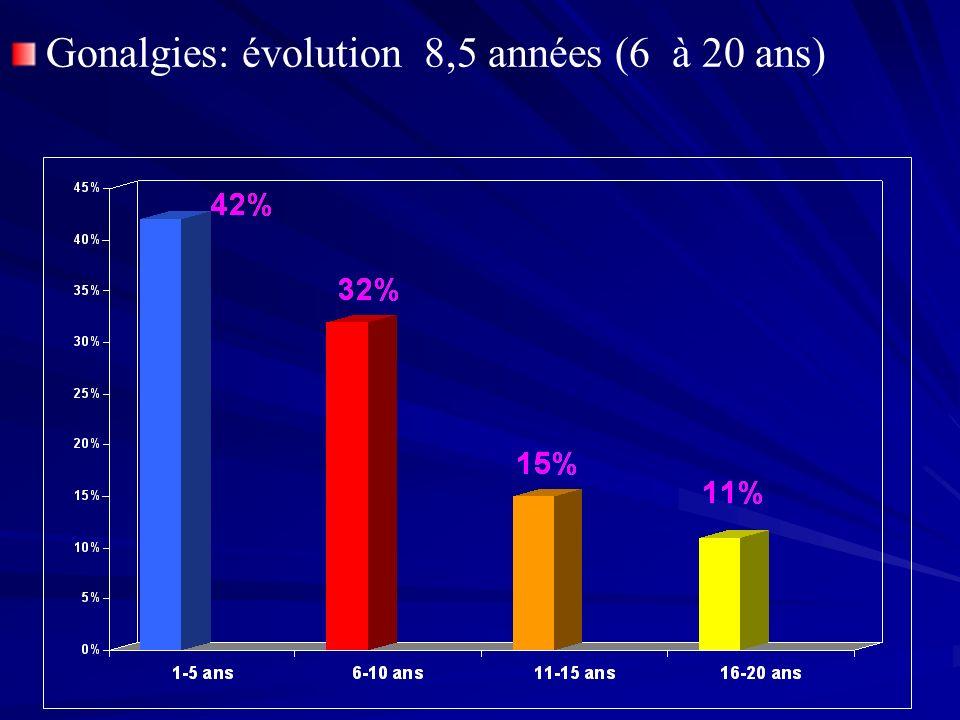 Gonalgies: évolution 8,5 années (6 à 20 ans)