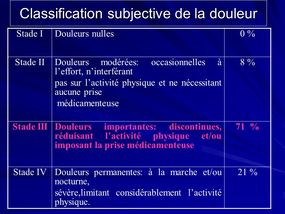 Classification subjective de la douleur