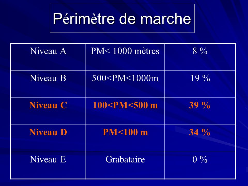Périmètre de marche Niveau A PM< 1000 mètres 8 % Niveau B