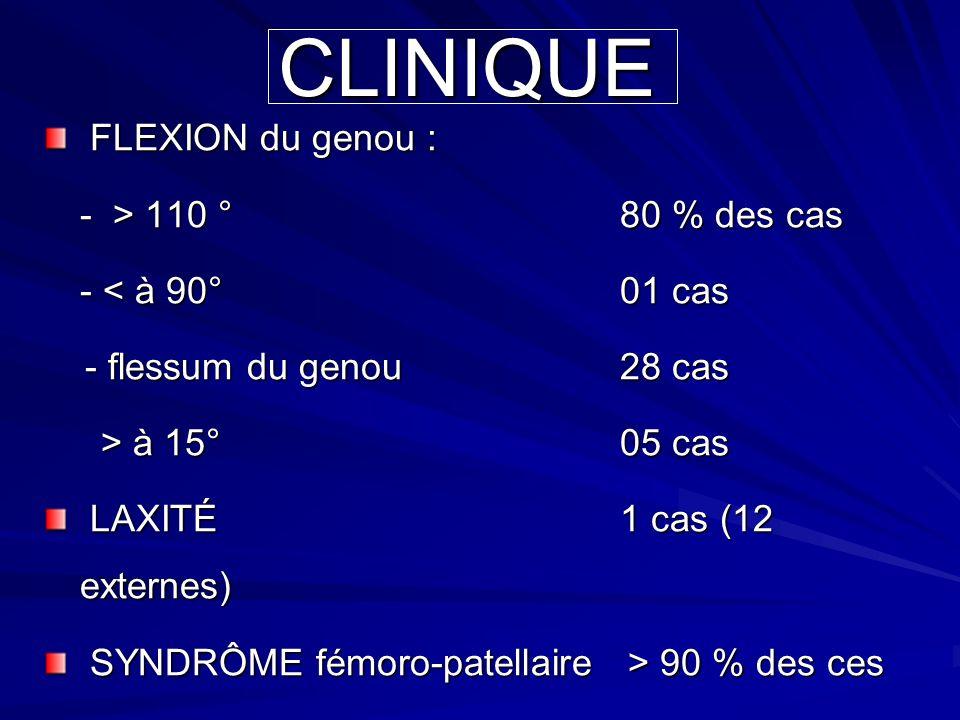 CLINIQUE FLEXION du genou : - > 110 ° 80 % des cas