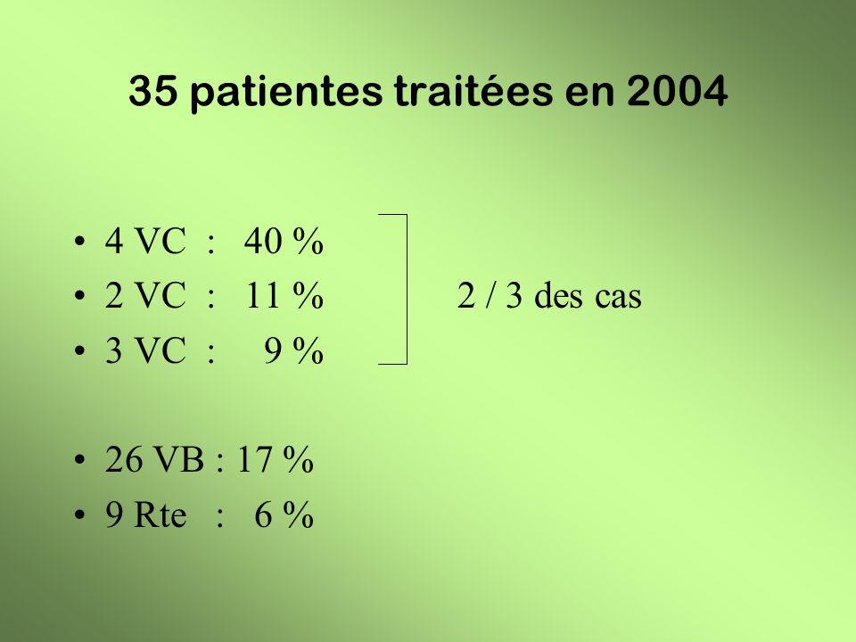 35 patientes traitées en 2004 4 VC : 40 % 2 VC : 11 % 2 / 3 des cas