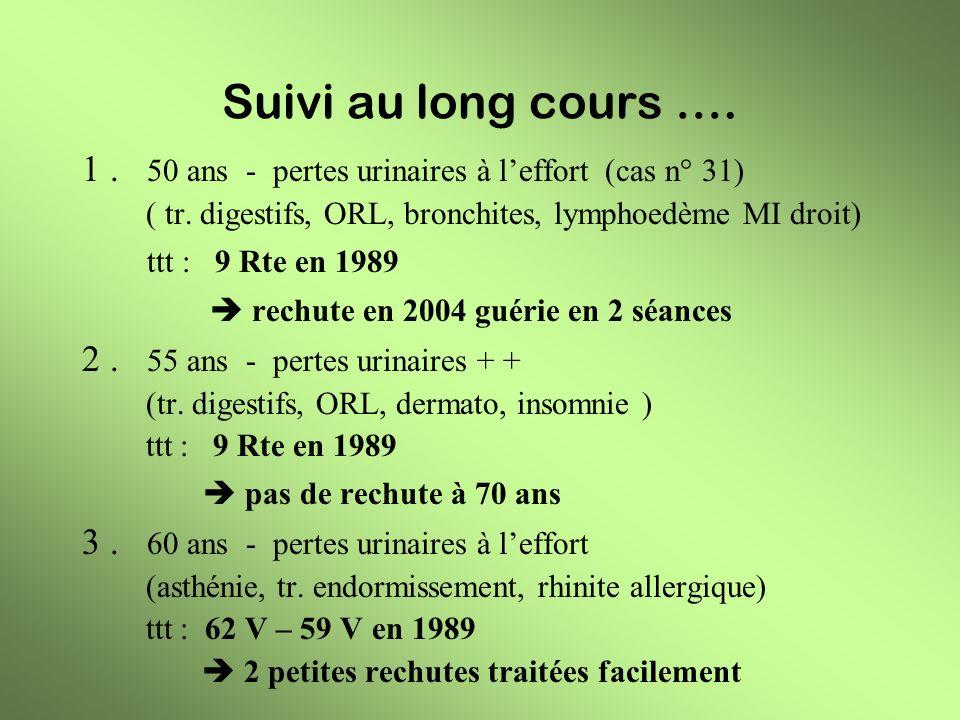 Suivi au long cours …. 1 . 50 ans - pertes urinaires à l'effort (cas n° 31) ( tr. digestifs, ORL, bronchites, lymphoedème MI droit)