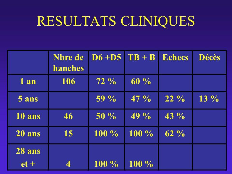 RESULTATS CLINIQUES Nbre de hanches D6 +D5 TB + B Echecs Décès 1 an