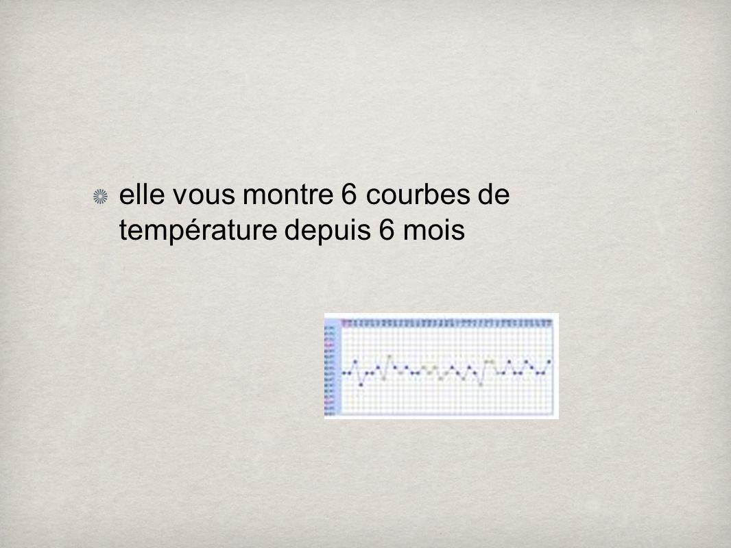 elle vous montre 6 courbes de température depuis 6 mois