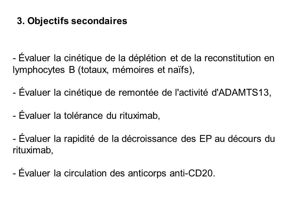 3. Objectifs secondaires