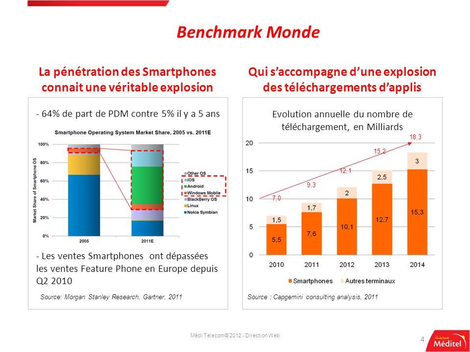Benchmark Monde La pénétration des Smartphones connait une véritable explosion. Qui s'accompagne d'une explosion des téléchargements d'applis.
