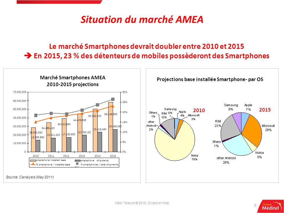 Situation du marché AMEA