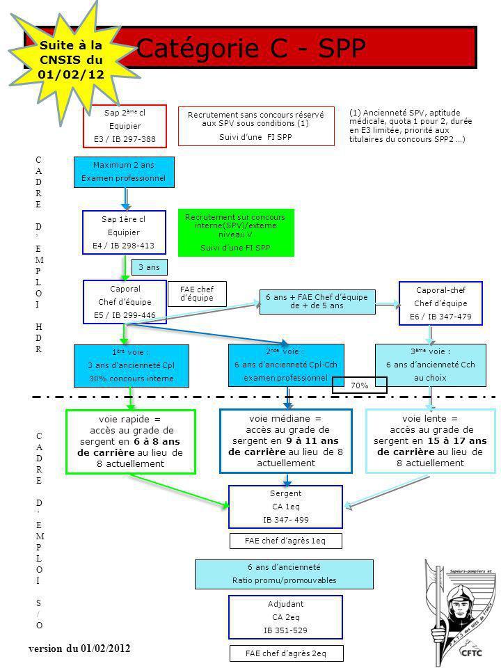 Catégorie C - SPP Suite à la CNSIS du 01/02/12 version du 01/02/2012