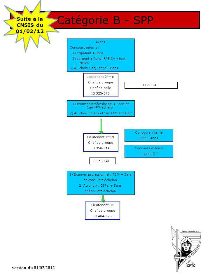Catégorie B - SPP Suite à la CNSIS du 01/02/12 version du 01/02/2012