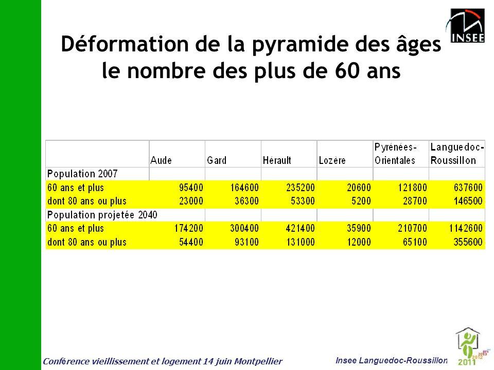 Déformation de la pyramide des âges le nombre des plus de 60 ans