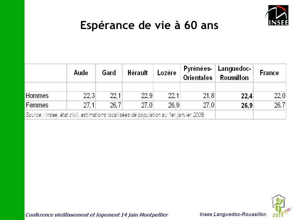 Espérance de vie à 60 ans
