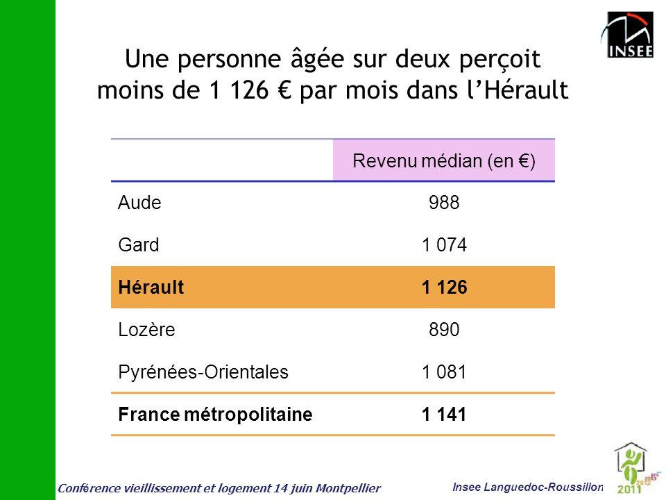 Une personne âgée sur deux perçoit moins de 1 126 € par mois dans l'Hérault