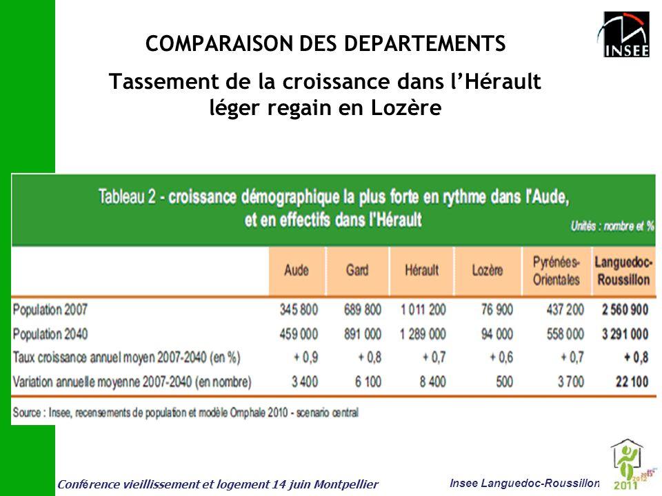 COMPARAISON DES DEPARTEMENTS Tassement de la croissance dans l'Hérault léger regain en Lozère