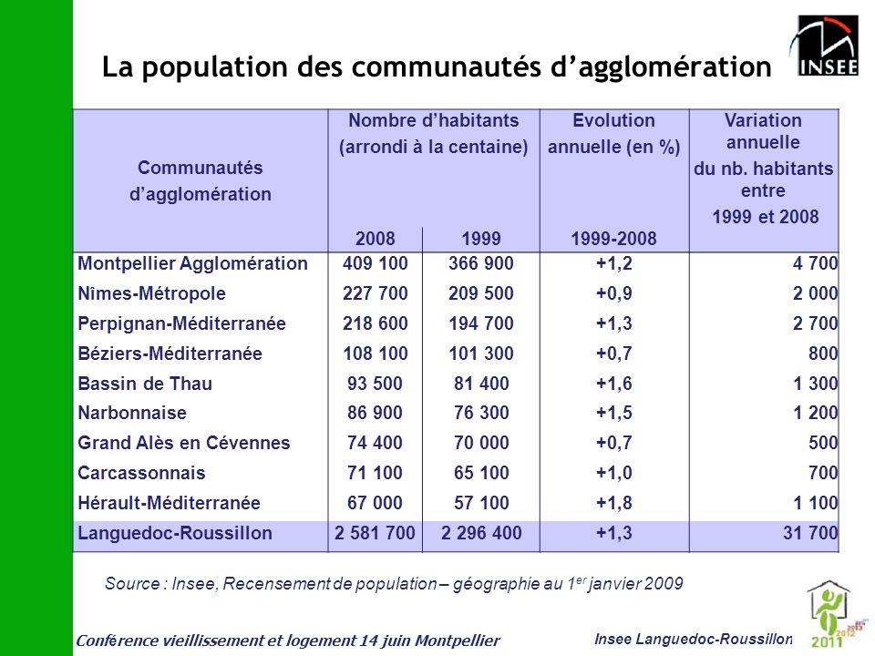 La population des communautés d'agglomération