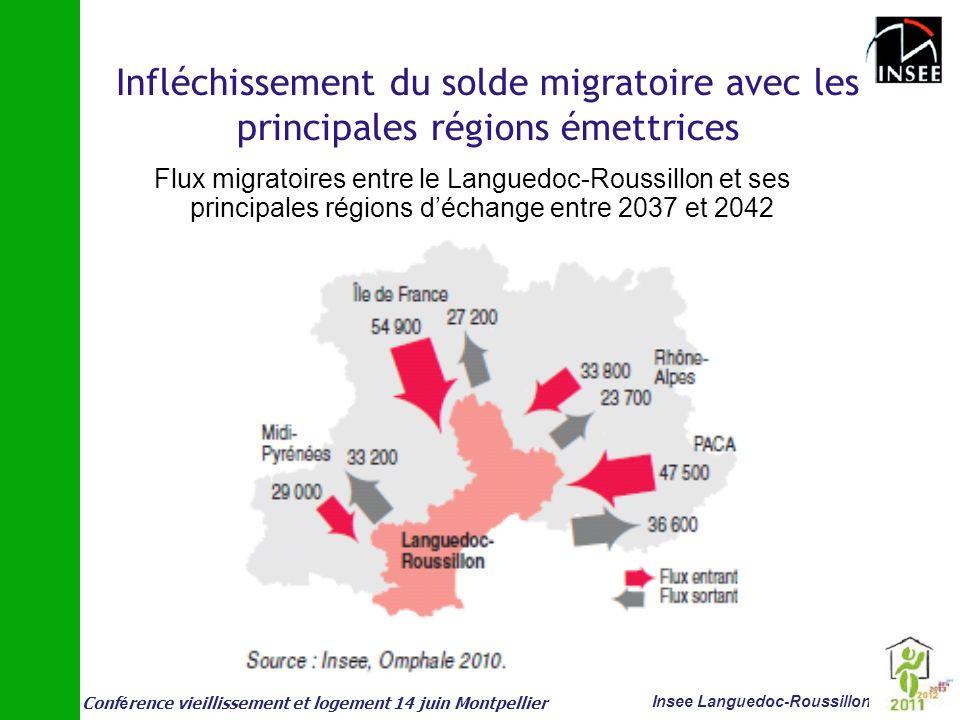 Infléchissement du solde migratoire avec les principales régions émettrices